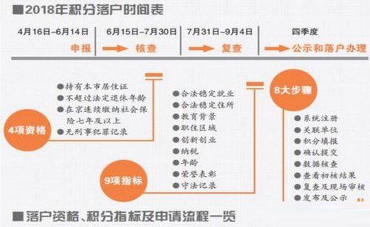 2017年昆山落户最新政策流程办理